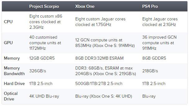 Microsoft анонсировал выход нового Xbox