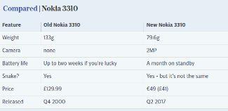 Новый Nokia 3310 поступил в продажу