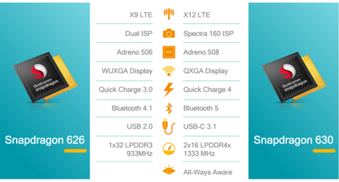 Qualcomm Snapdragon 626 vs Qualcomm Snapdragon 630