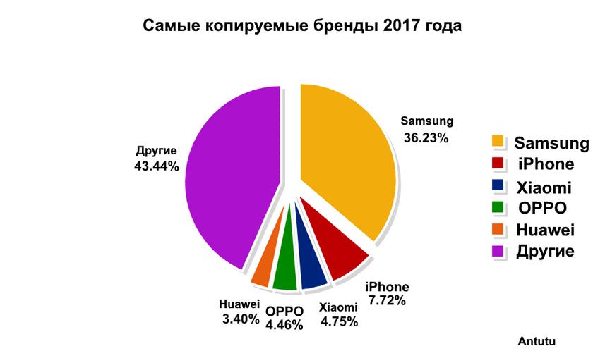 самые копируемые бренды смартфонов