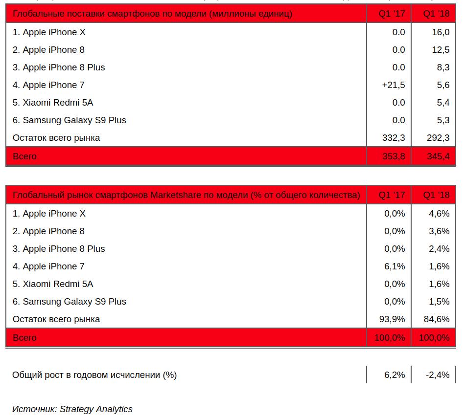 Рейтинг самых продаваемых смартфонов 2018