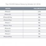 Самые ненадежные смартфоны iOS 2018