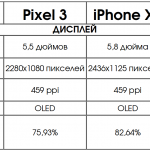 сравнение смартфонов 2018 дисплей