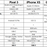 Сравнение топовых смартфонов 2018: Pixel 3, iPhone XS и Galaxy S9
