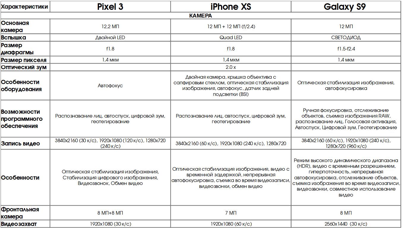 Сравнение топовых смартфонов 2018: Pixel 3 против Galaxy S9 против iPhone XS
