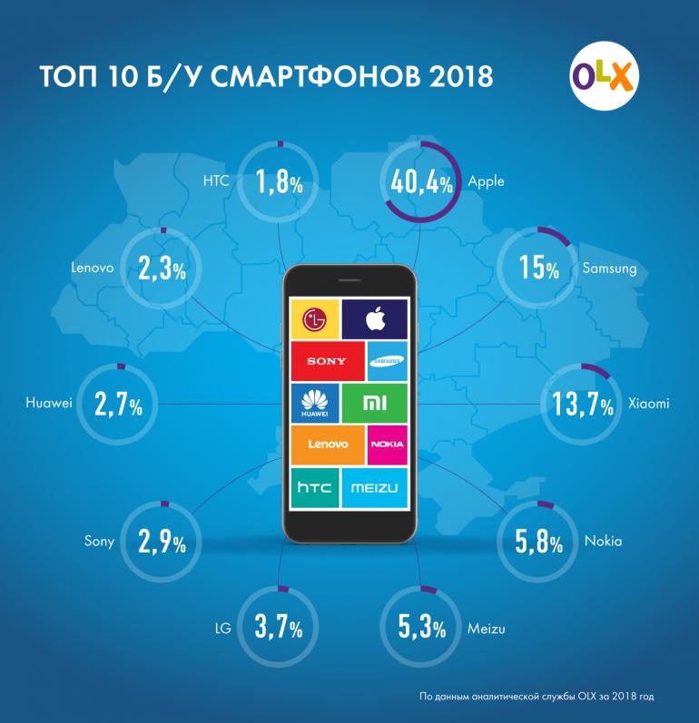 б/у смартфоны в Украине 2018