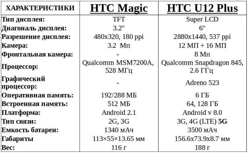 эволюция смартфонов HTC