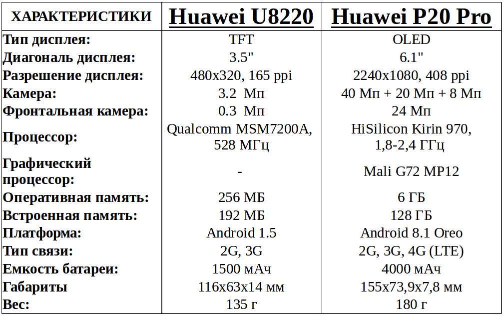 эволюция смартфонов Huawei