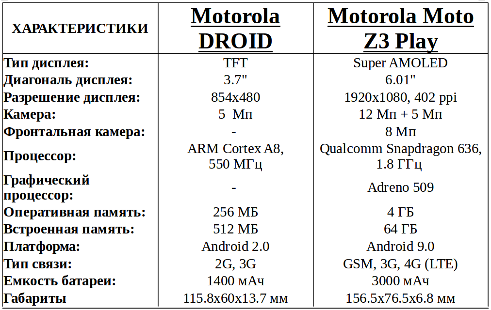 Motorola Droid vs Moto Z3 Play