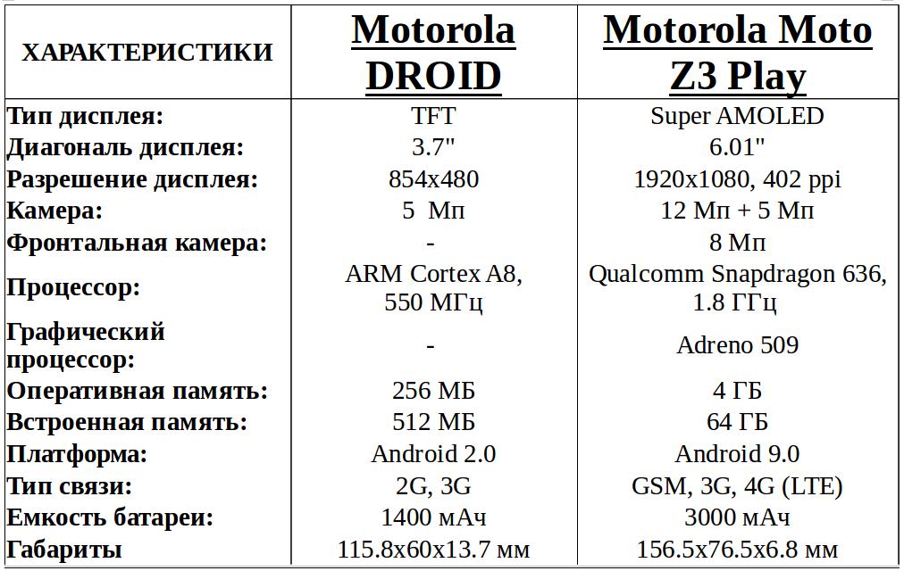 Motorola Droid vs Moto Z3 Play