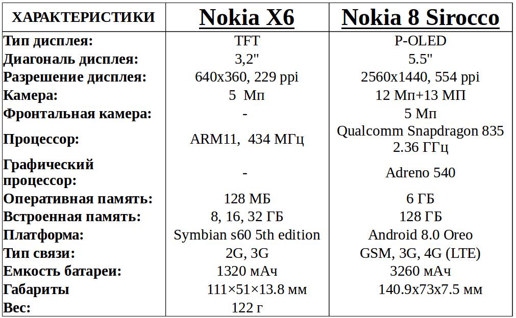 эволюция смартфонов Nokia