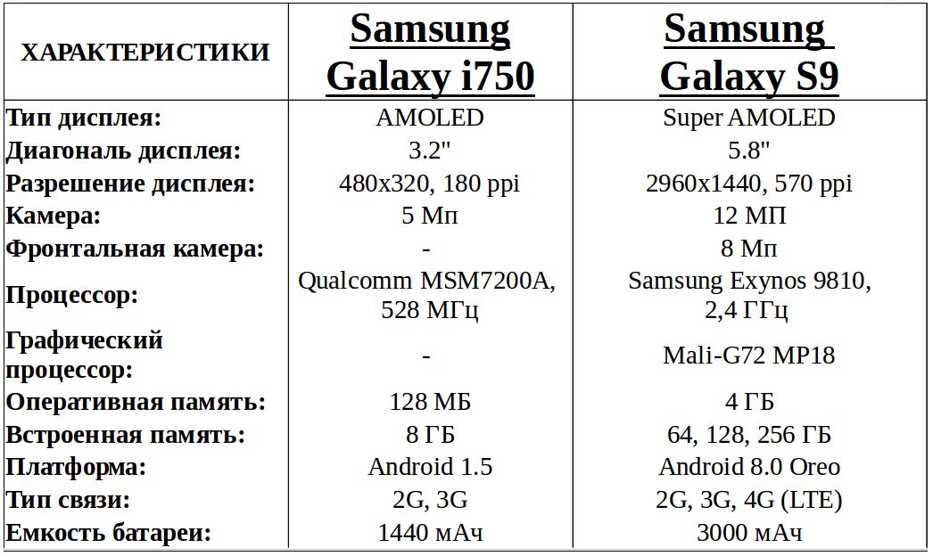 эволюция смартфонов Samsung