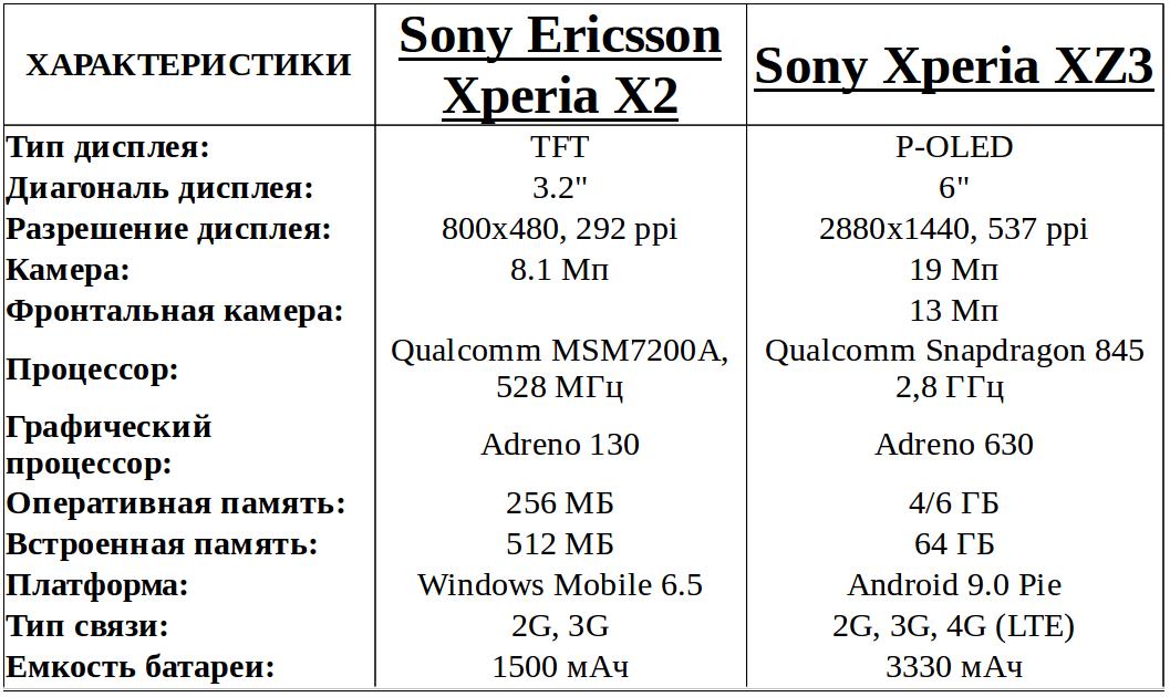 эволюция смартфонов Sony