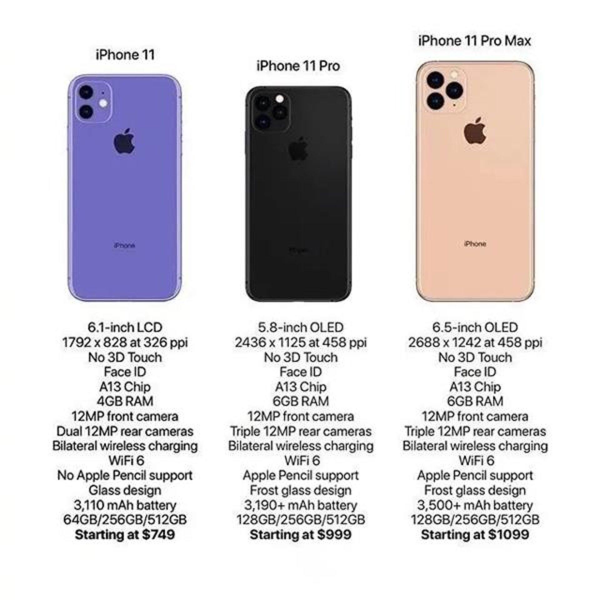 характеристики iphone11