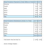 Рейтинг компаний по продаже смартфонов 2019