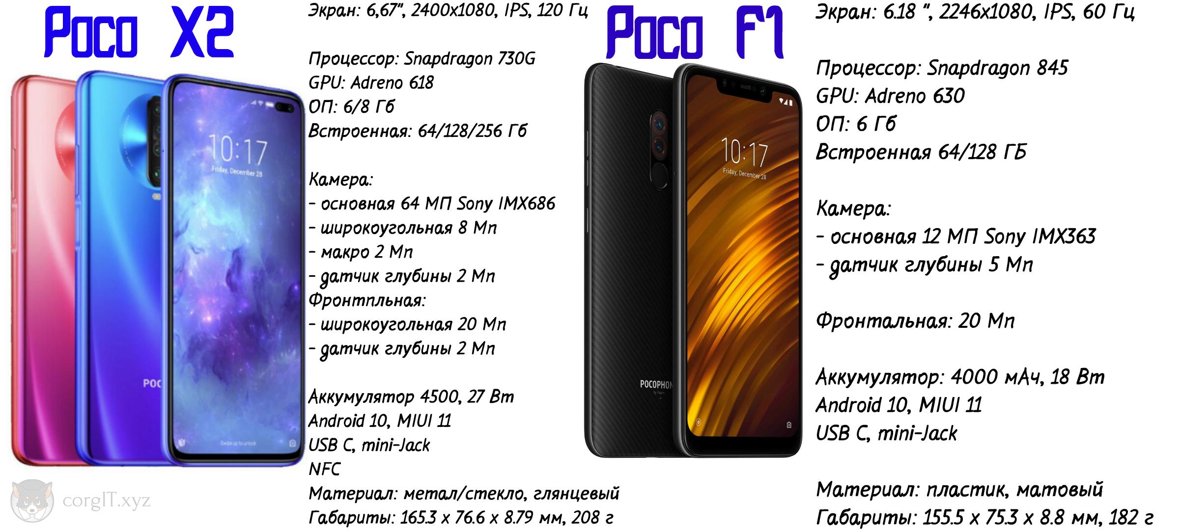 характеристики Poco X2 и Poco F1