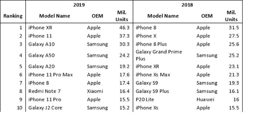 рейтинг самых продаваемых смартфонов 2019