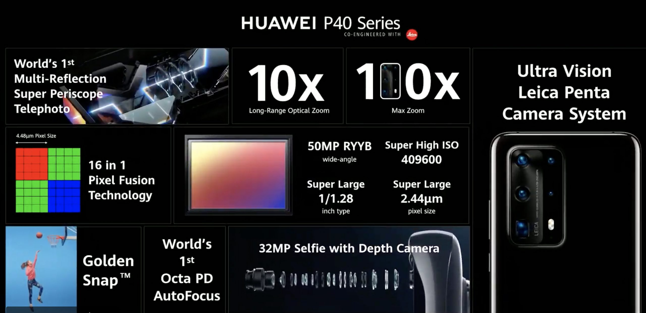 характеристики камеры Huawei P40 Pro Plus