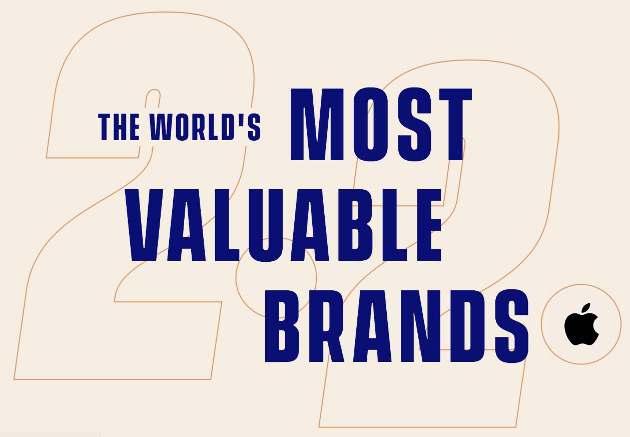 самые дорогие бренды 2020