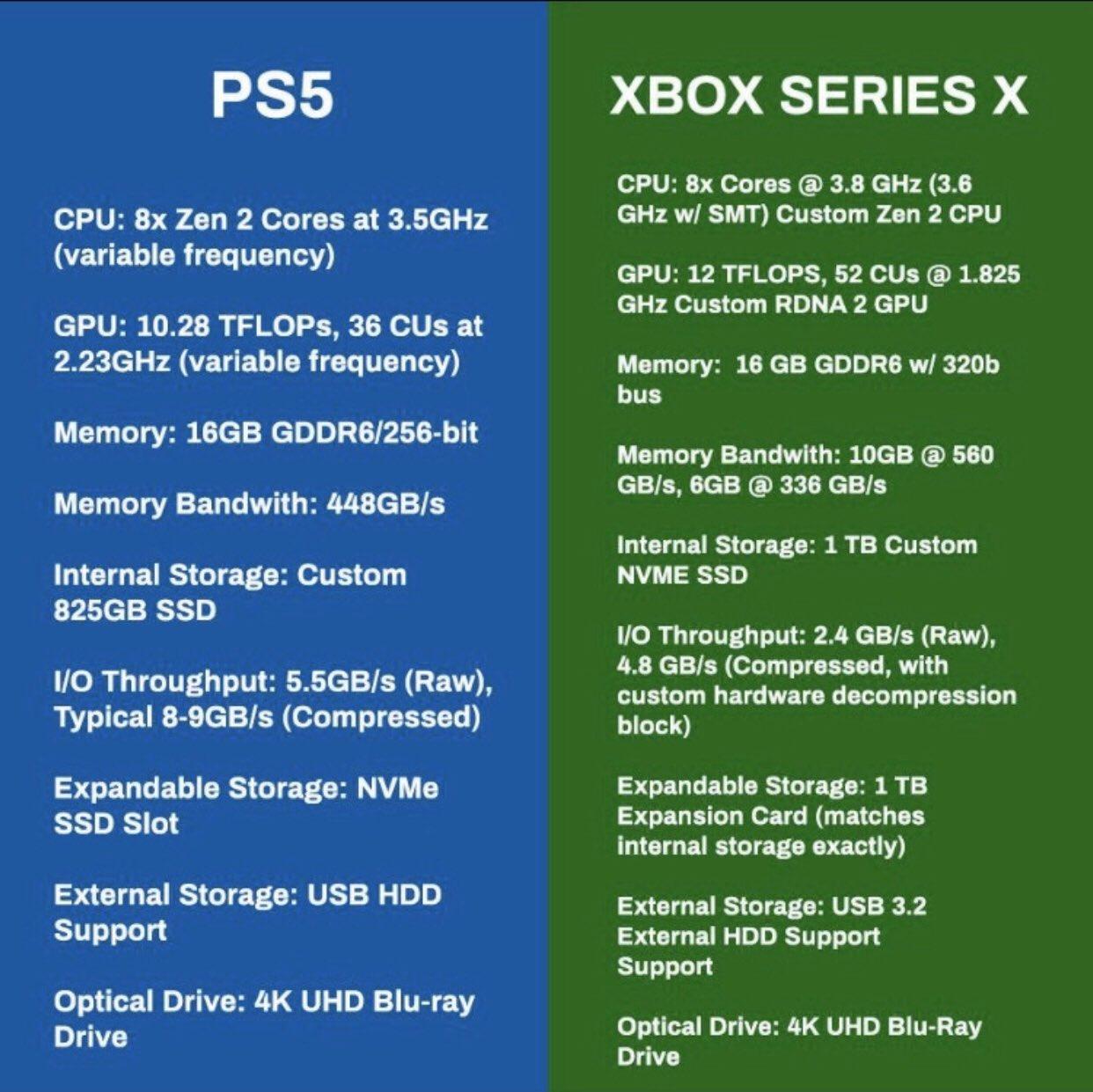 какой телевизор купить для PS5 и Xbox Series X